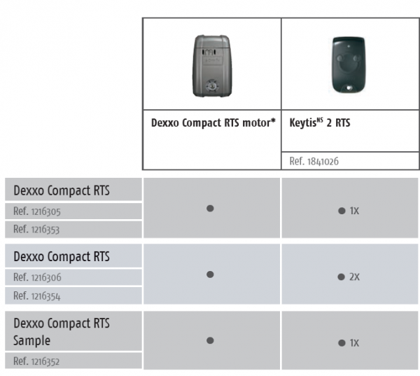 Somfy Dexxo Compact RTS Seksiyonel Garaj Kapısı Motoru Paket Seçenekleri