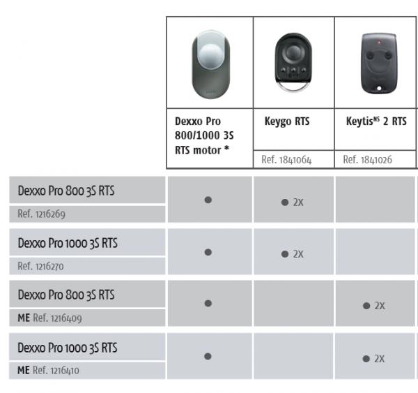 Somfy Dexxo Pro 1000 3S RTS Paket Seçenekleri