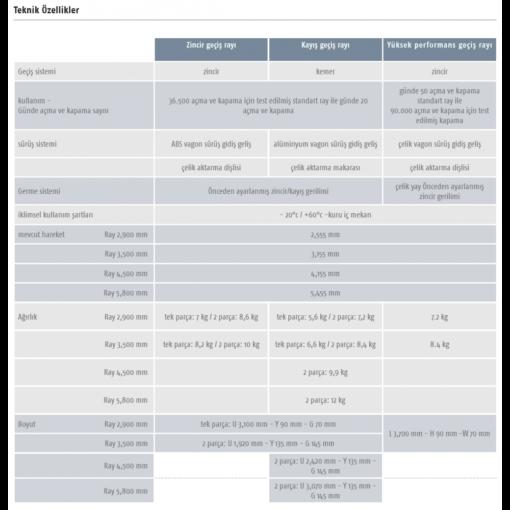 Somfy Seksiyonel Kapı Motoru Rayı – Kayış Ray 2,90 Mt, Tek Parça