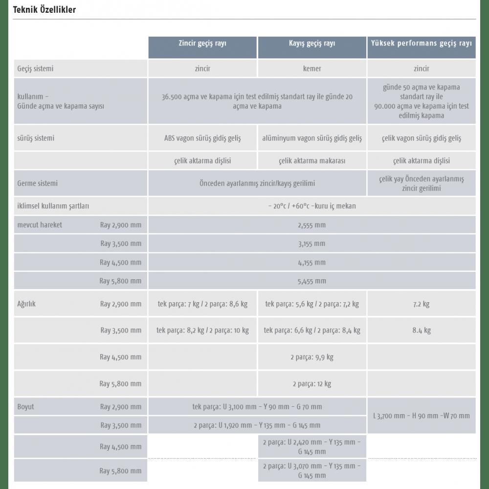 Somfy Seksiyonel Kapı Motoru Rayı – Kayış Ray 3,50 Mt, İki Parça